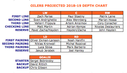 2018 19 PROJECTED DEPTH CHART